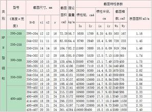 h型钢规格表大全 湖南h型钢厂家价格