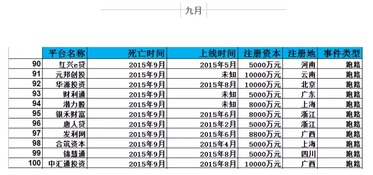 跑路潮 2015年P2P死亡榜 最全名单版