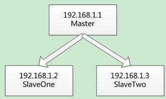 mongo查看集合大小-MongoDB的副本集不同于以往的主从模式.   在集群Master故障的时...