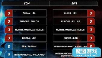 ...国LCK赛区:SKT战队-s5世界总决赛参赛队伍