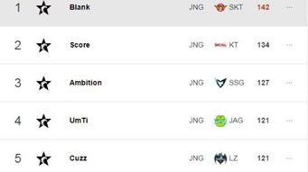 单第一的位置,SKT的新上单Untara选手因为连续几场比赛首发排名迅...
