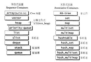 链表list, 树tree, 栈stack, 队列queue, 散列表hash table, 集合set...