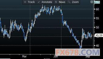 ...内分时图,图上时间为美国东部时间;图片来源:Bloomberg,汇通...