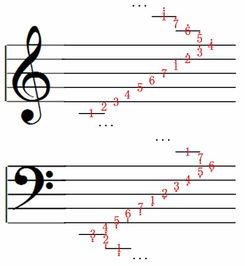 图2-4 高低音谱音节-转 新手读懂五线谱