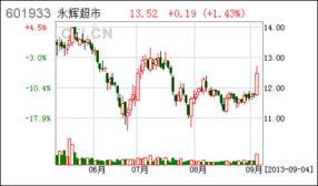 永辉超市 非公开发行股票发行过程和认购对象合规性的报告
