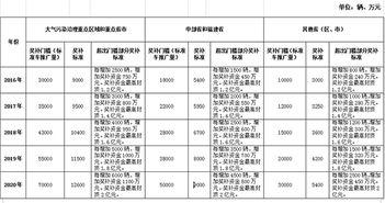 系表   2.2016-2020年各省(区、市)新能源汽车充电基础设施奖补标...