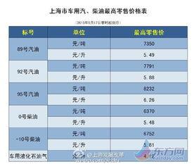 零号变革-...上涨.上海发展改革刚刚发布本市油价调整的通知:9月17日零时起...