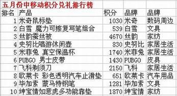 图一数据来源:中国移动积分商城-中移动五月份热门积分兑礼排行榜