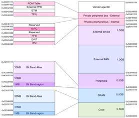 Cortex M3处理器内核的几个重要框图