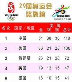 历届奥运会奖牌榜