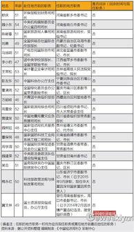 分分彩前三中三后三-【 】中组部5年前选派任职地方的66名厅官,19人已回京   学者:估计...