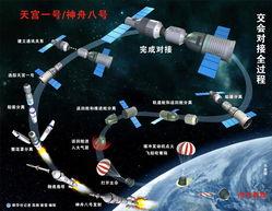 运载火箭:改进型长征二号F遥八火箭