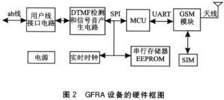 MCU通过UART访问GSM模块.   ④双方通话结束的处