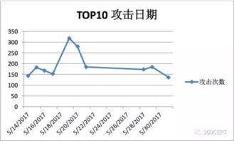 mongo查询所有表-图6:TOP 10 攻击日期   上述