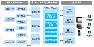 K 3 Cloud 体验中心