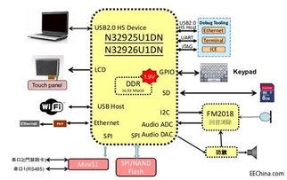 ...下品佳推出基于新唐科技(Nuvoton)的N32926平台的无线网络摄像...