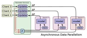 flowspec-分布式TensorFlow 应用开发API主要包括:   tf.train.ClusterSpec({