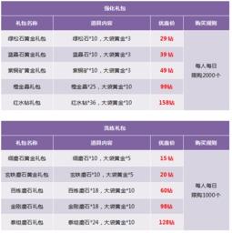 活动三、位面精华礼包   2015年10月30日00:00-11月1日23:59   活动...