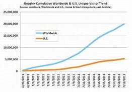 Google+国内及海外访问人数走势 -图解 Google 早期增速超Twitter和...