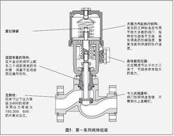 flowtek阀门-优点和特征:   1、充分满足调节阀所需各种技术要求:高刚性、大推...