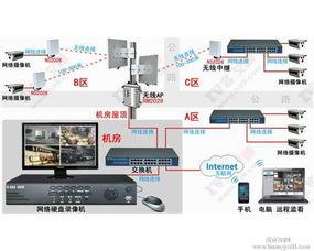 1.怎么安装LAFALINK室外无线网桥进行视频监控?