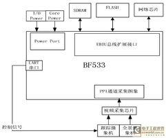 制式的视频信号转换成8bits的ITU-... 并按照YCbCr格式以4:2:2的比例转...