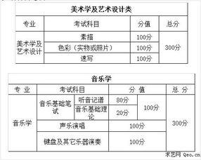 2015年云南高考艺术专业统考考试时间 科目安排