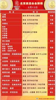 8月13日北京奥运会金牌榜