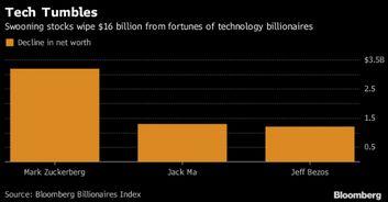 ...昨日全线下跌 科技大亨身价一天缩水155亿美元