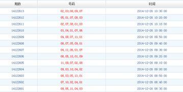 长春的体育彩票11选5 第14122273期的开奖号码
