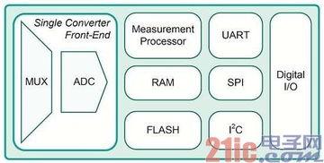 ...ADC、24位RISC处理器(时钟为20MHz)、RAM和非易失存储器,...