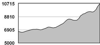 股票怎么看走势图