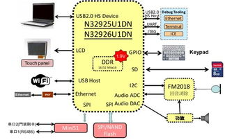 ... 品佳力推基于新唐N32926安防视频监控和楼宇对讲系统方案智慧传...