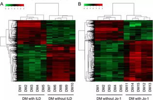 ...读 皮肌炎患者长链非编码RNA的基因芯片表达谱分析