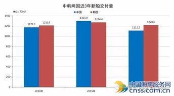 数据来源:克拉克森-三分之一假订单 中国船企手持订单遭质疑