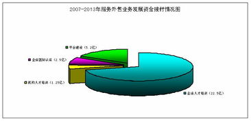 ;支持企业获取国际资质认证2.53亿元,