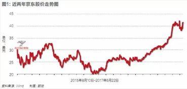 从一年前的落魄到如今崛起,刘强东对京东做了什么