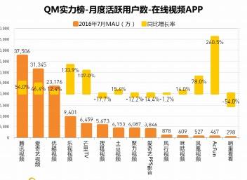 in美图app下载v6313-那么,很多童鞋肯定会问Mr.QM了,优酷在八月底突然飙升,到底发生...