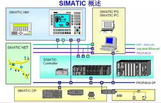 西门子plc无线通讯
