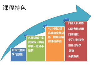 托福口语大学水平冲28分VIP班 -TOEFL报名时间 福州新东方