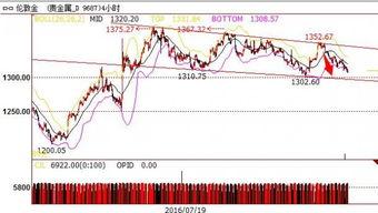 黄金交易市场操作黄金