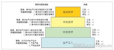 图2 技术职位晋升通道-如何解决生产管理的功能性障碍 生产员工薪酬...
