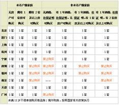 ...广州宣布限制每户家庭购买一套房后,中国目前已有11个大城市出台...
