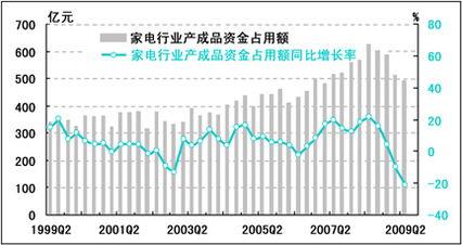产成品资金占用同比增速较上季度下降