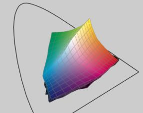 HSL和HSV中,H都表示色相(Hue).通常该值取值范围是[0°,360°]...