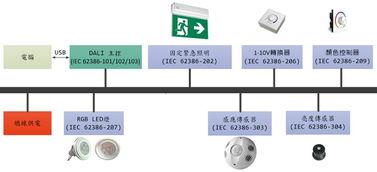 ... 品佳集团力推新唐科技MCU应用於DALI 2.0 照明控制方案智能家居 ...