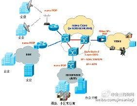 internet-因特网接入服务业务