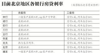 平安民生收紧房贷 北京首套房贷利率多仍85折