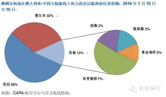 ...但此市场仍是较集中的.澳洲与中国之间有88%的直达航班座位均出...