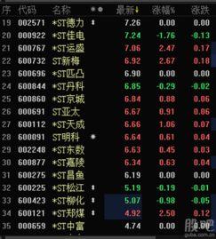 有比较才有鉴别 看看今日 st板块股价与行情